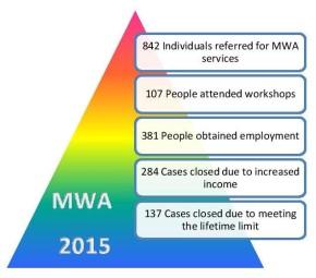 MWA Numbers 2015-page-001