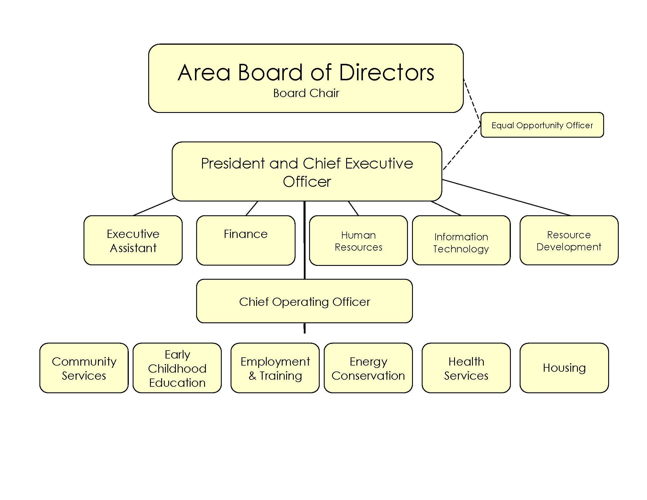 enhancing organisational operations through organisational structure Enhancing business operations through sustainability - esrc yamaha has an organizational structure in place that through a us epa.
