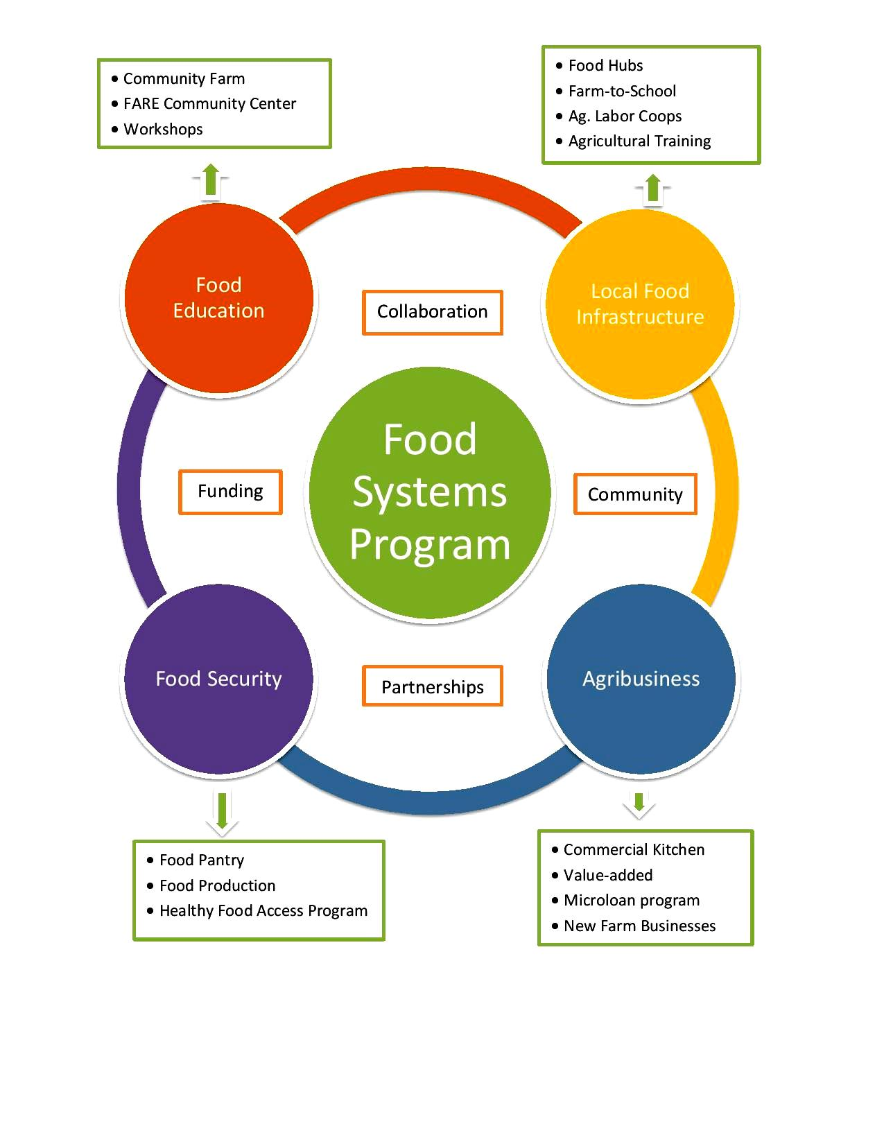 Food Systems West Central Missouri Community Action Agency